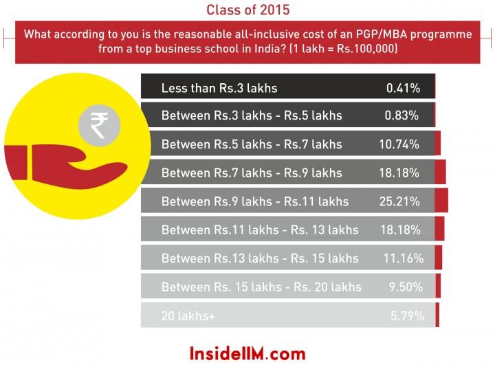 reasonable cost 2015