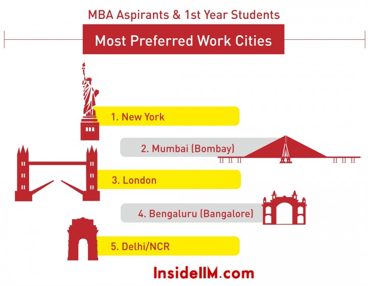most preferred cities 2016