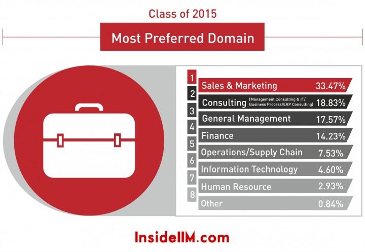 most preferred domain 2015