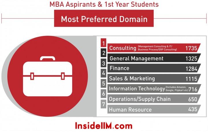 most preferred domain 2016
