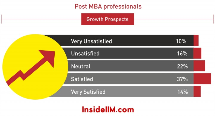 growth prospects 2014