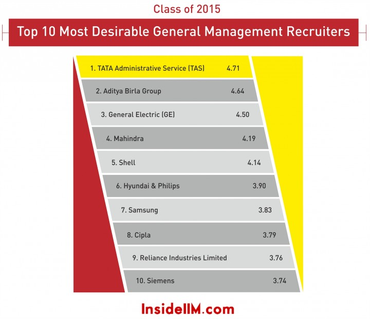 infographics_General Management_2015_2