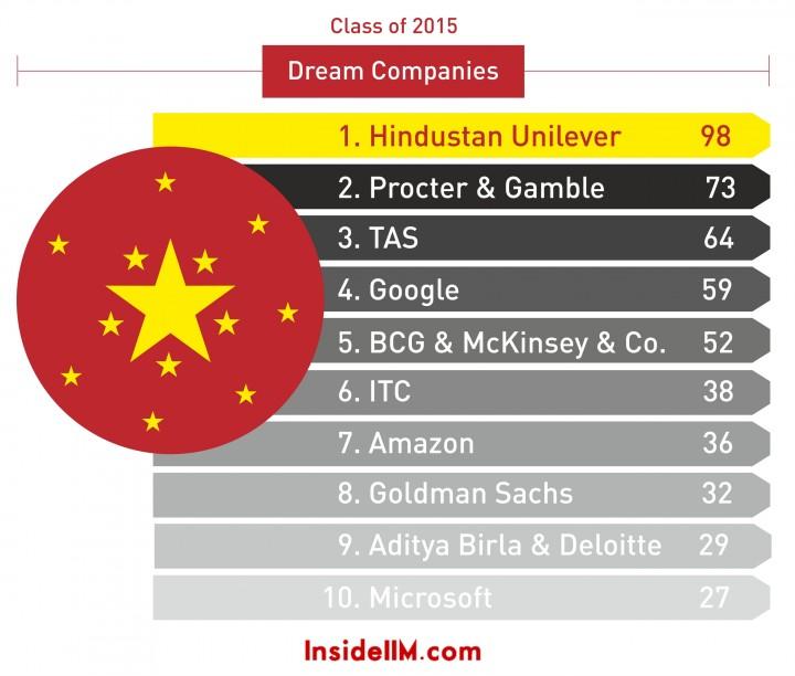 dream companies 2015_2