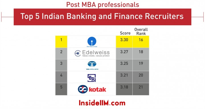 indian banking top 5_1_alumni