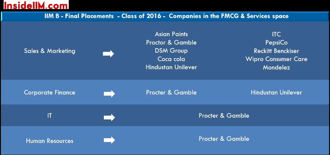 iim-b-summer-placements-class-2014-16-fmcg