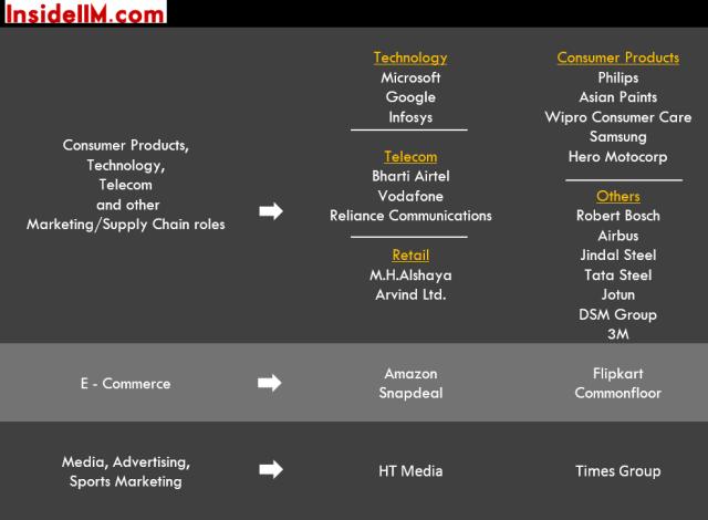 iim-b-summer-placements-class-2014-16-consumer-prod-tech