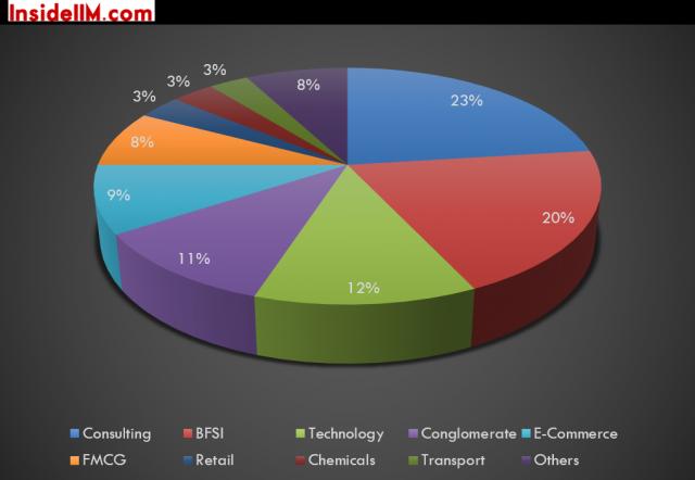 iim-b-summer-placements-class-2014-16-domainbreak-up