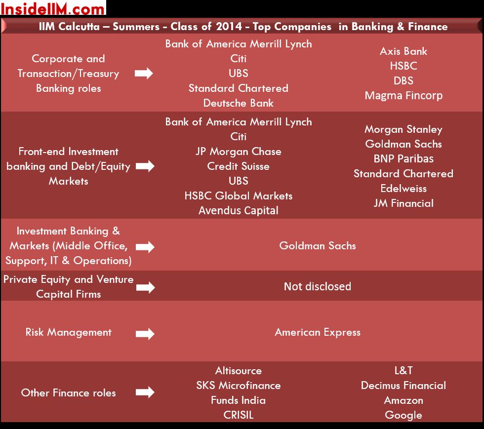 iim-c-summer-placements-class-2014-16-banking&finance