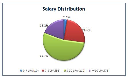 salary distribution