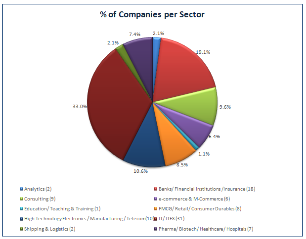 companies per sector