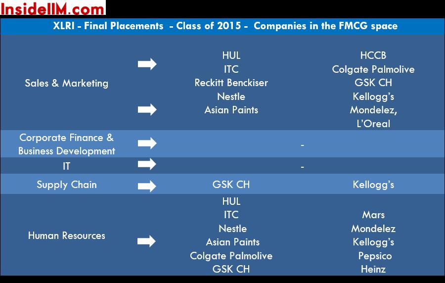 xlri-finalplacements-classof2015-fmcg