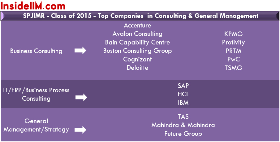 spjimr-finalplacements-classof2015-consulting&gm