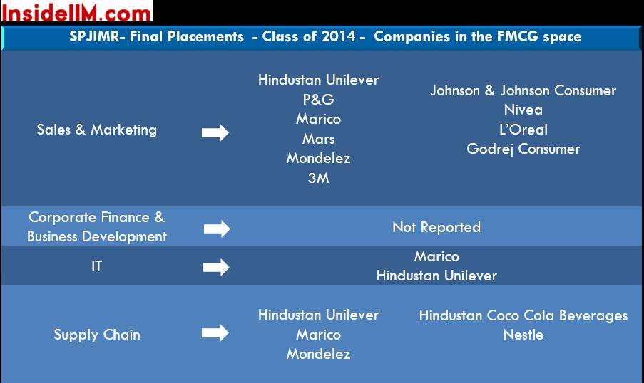 spjimr-finalplacements-classof2015-fmcg
