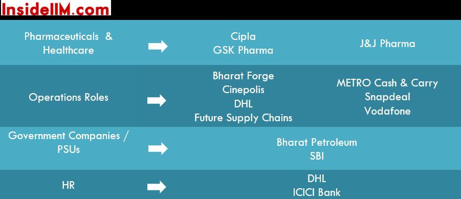 IIMIndore-finalplacements-classof2015-pharma-govt