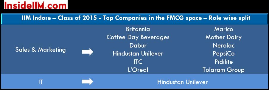 IIMIndore-final-placements-class-2014-16-fmcg
