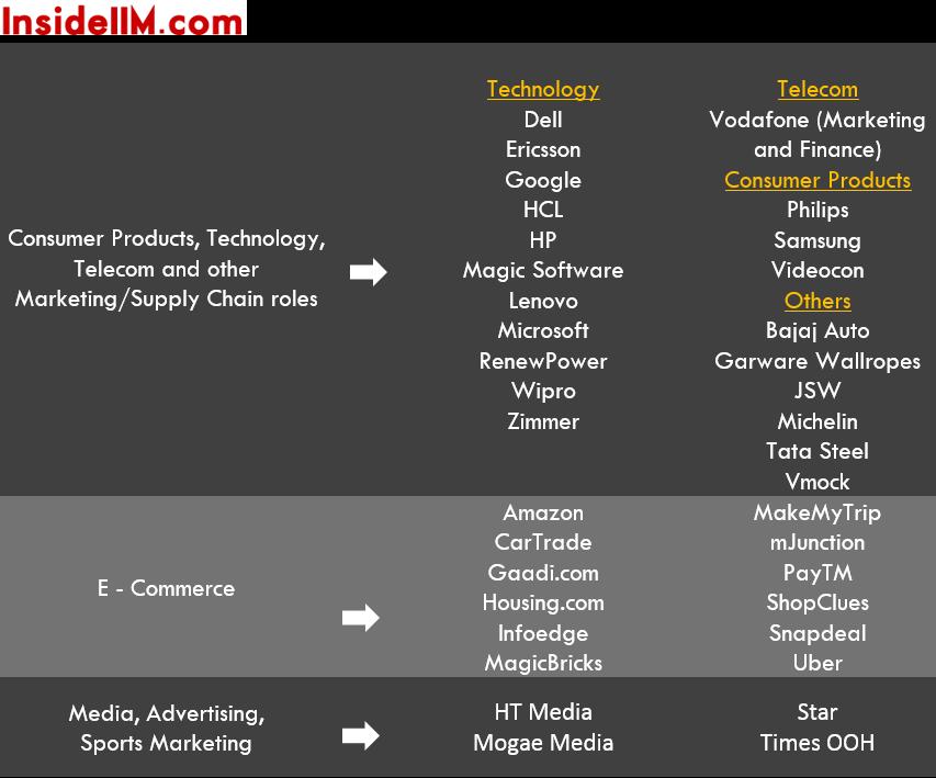 fms-delhi-finalplacements-classof2015-ecomm-tech-media-telecom