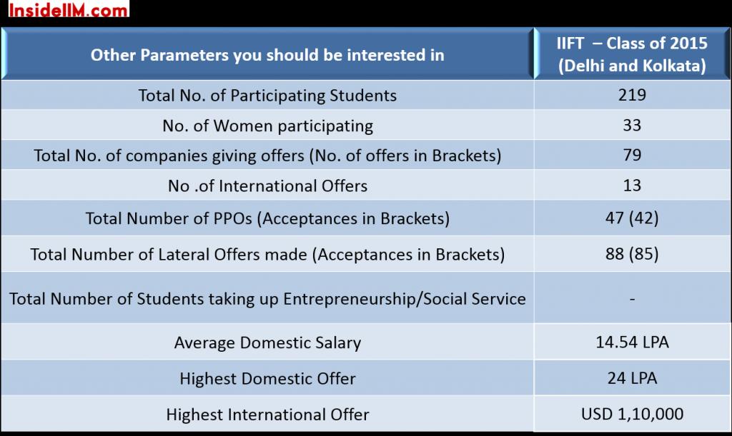 IIFT-finalplacements-classof2015-importantstats