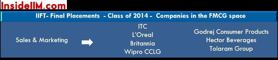IIFT-finalplacements-classof2015-fmcg