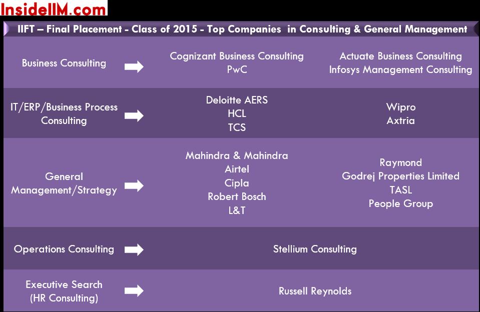 IIFT-finalplacements-classof2015-conulting&gm