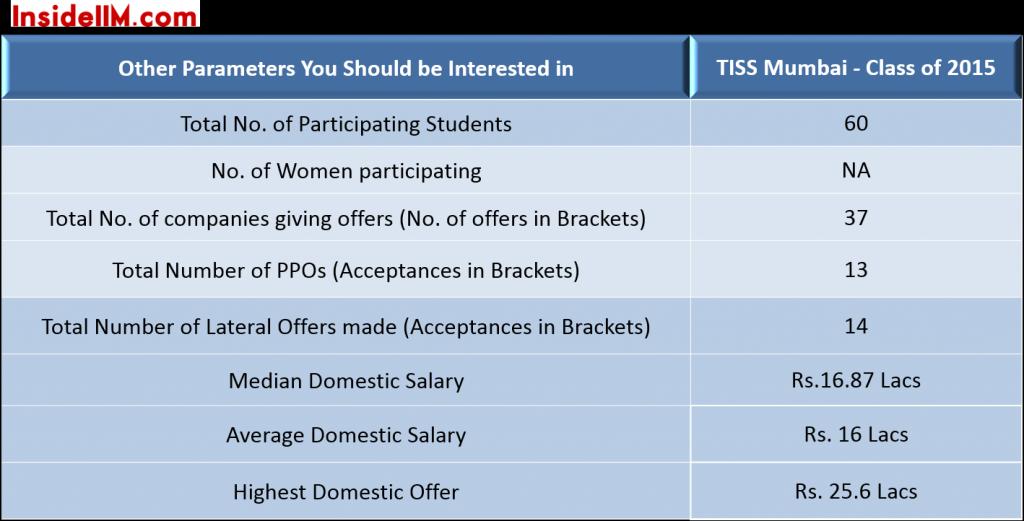 TISS-finalplacements-classof2015-importantstats