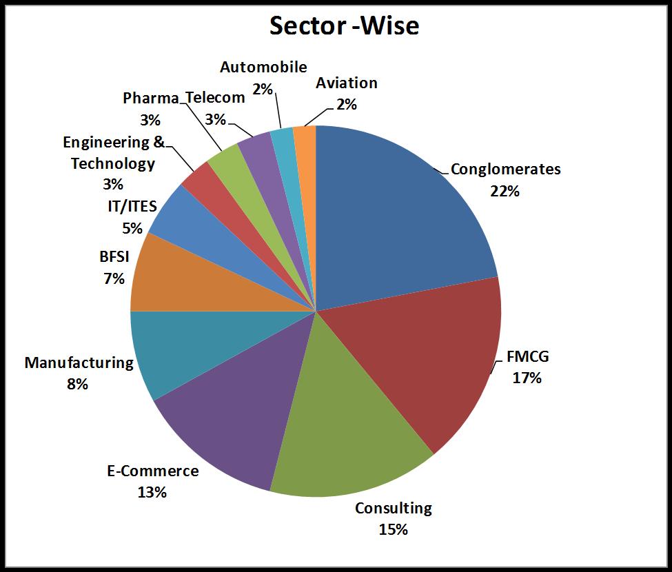 TISS-Sectorwise-Jobs-Classof2015