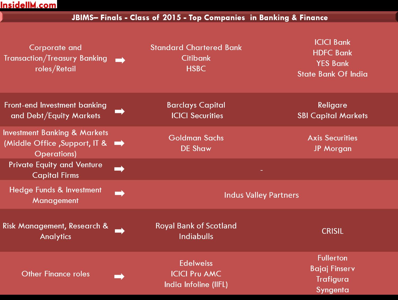 jbims-finalplacements-classof2015-banking&finance