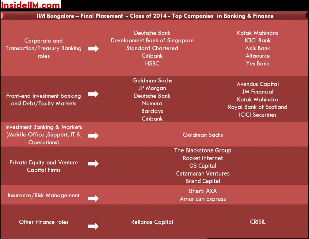 iimb-finalplacements-classof2015-banking&finance