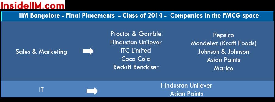 IIMB-finalplacements-classof2015-fmcg