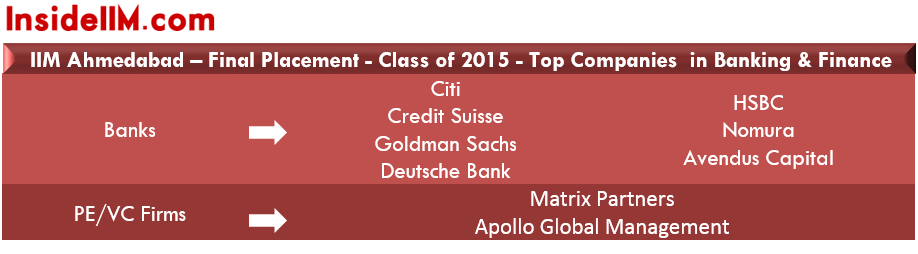 IIMA-finalplacements-classof2015-banking&finance