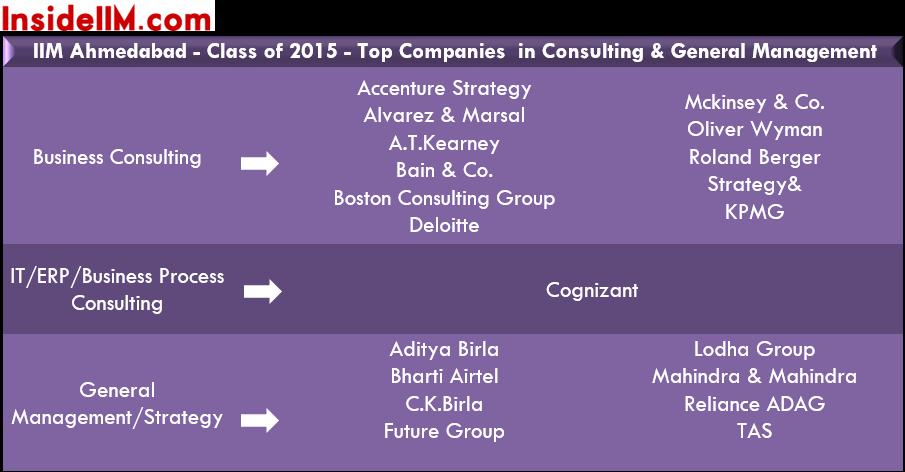 IIMA-finalplacements-classof2015-conulting&gm