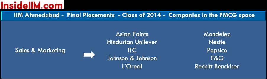 IIMA-finalplacements-classof2015-fmcg