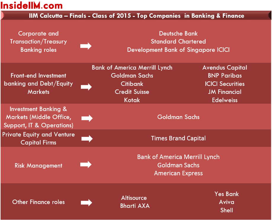 IIMCalcutta-finalplacements-classof2015-banking&finance