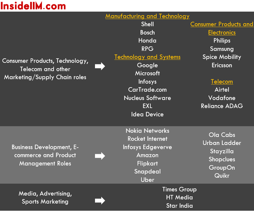 IIMCalcutta-finalplacements-classof2015-ecomm-tech-media-telecom