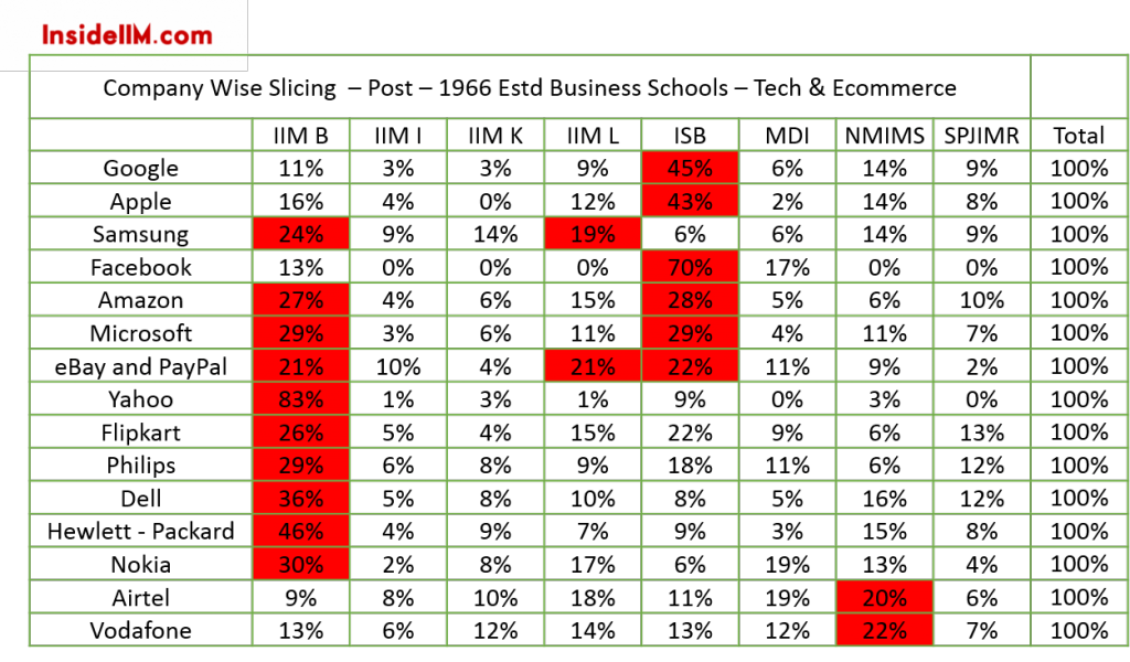 alumni-report-2015-insideiim-TECH-e-com-companyslicing-post1966