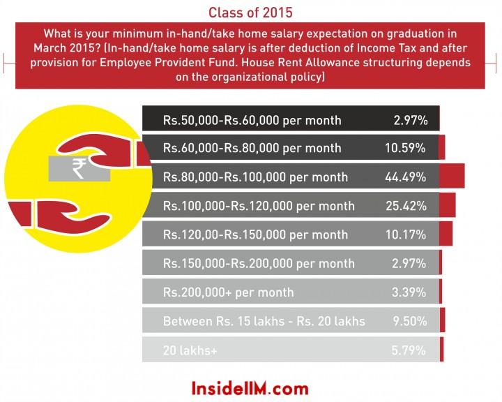 min-take-home-salary-2015-e1410958158706