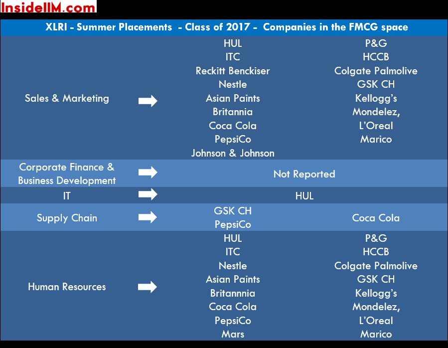 insideiim-xlri-summer-placements-class-of-2017-fmcg