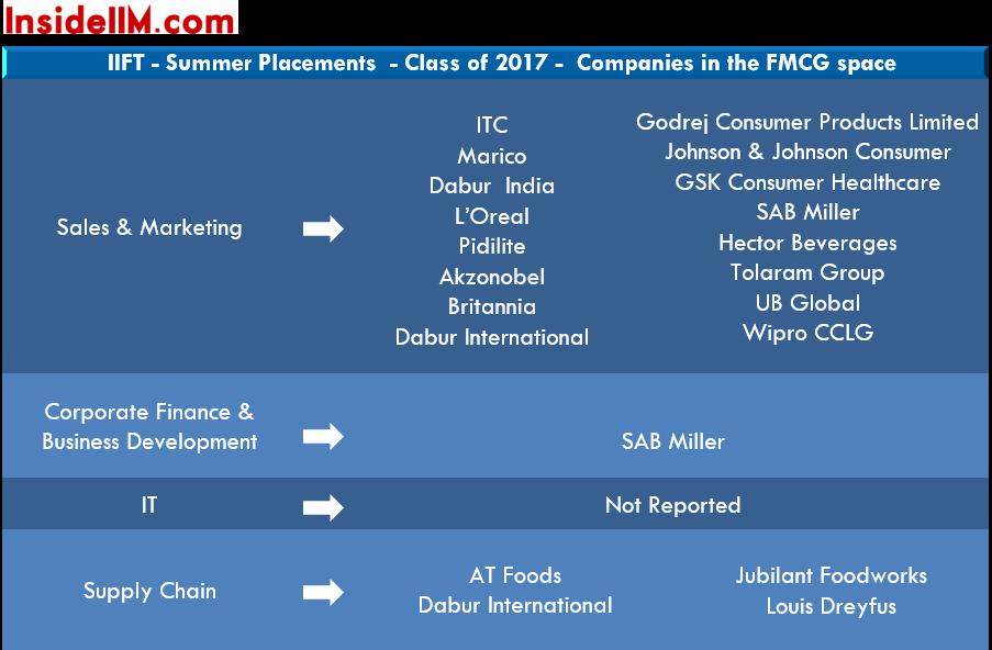 InsideIIM-iift-summer-placements-2017-fmcg