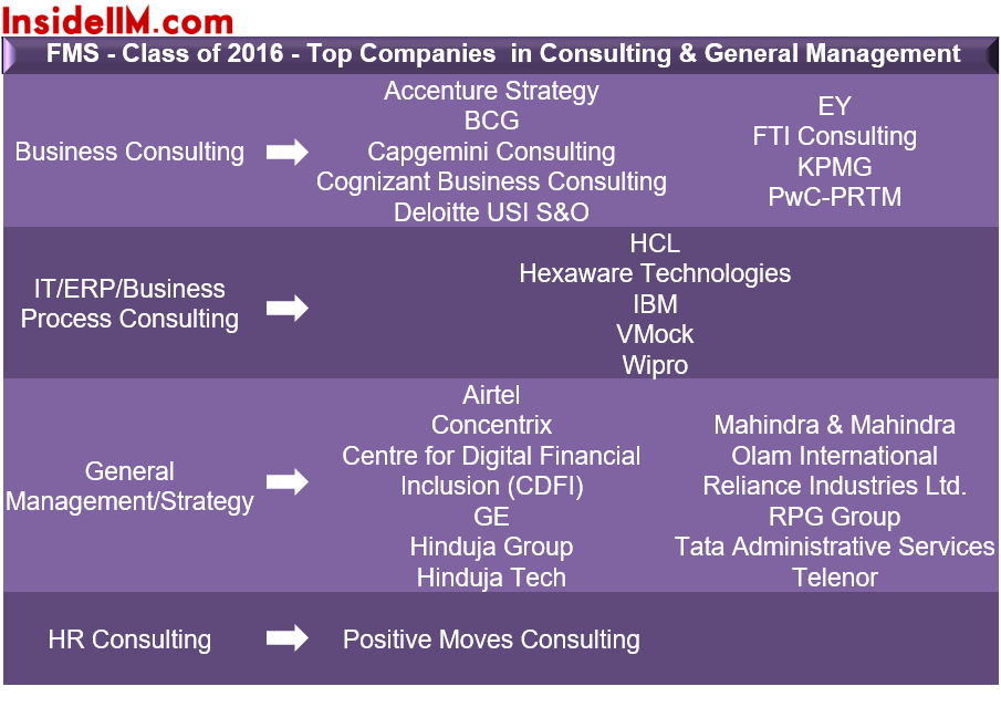 Picture2- consulting and gen mgmt FMS