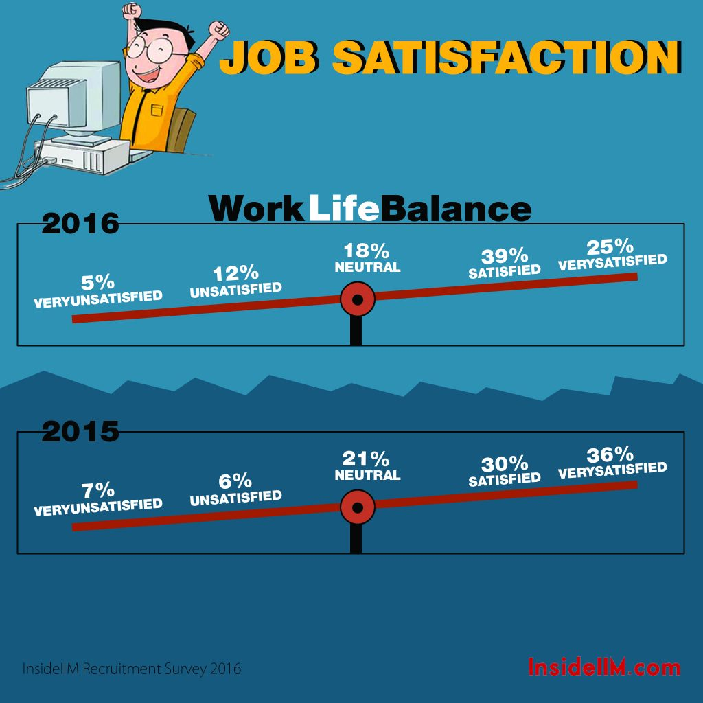 6.2 Work life balance