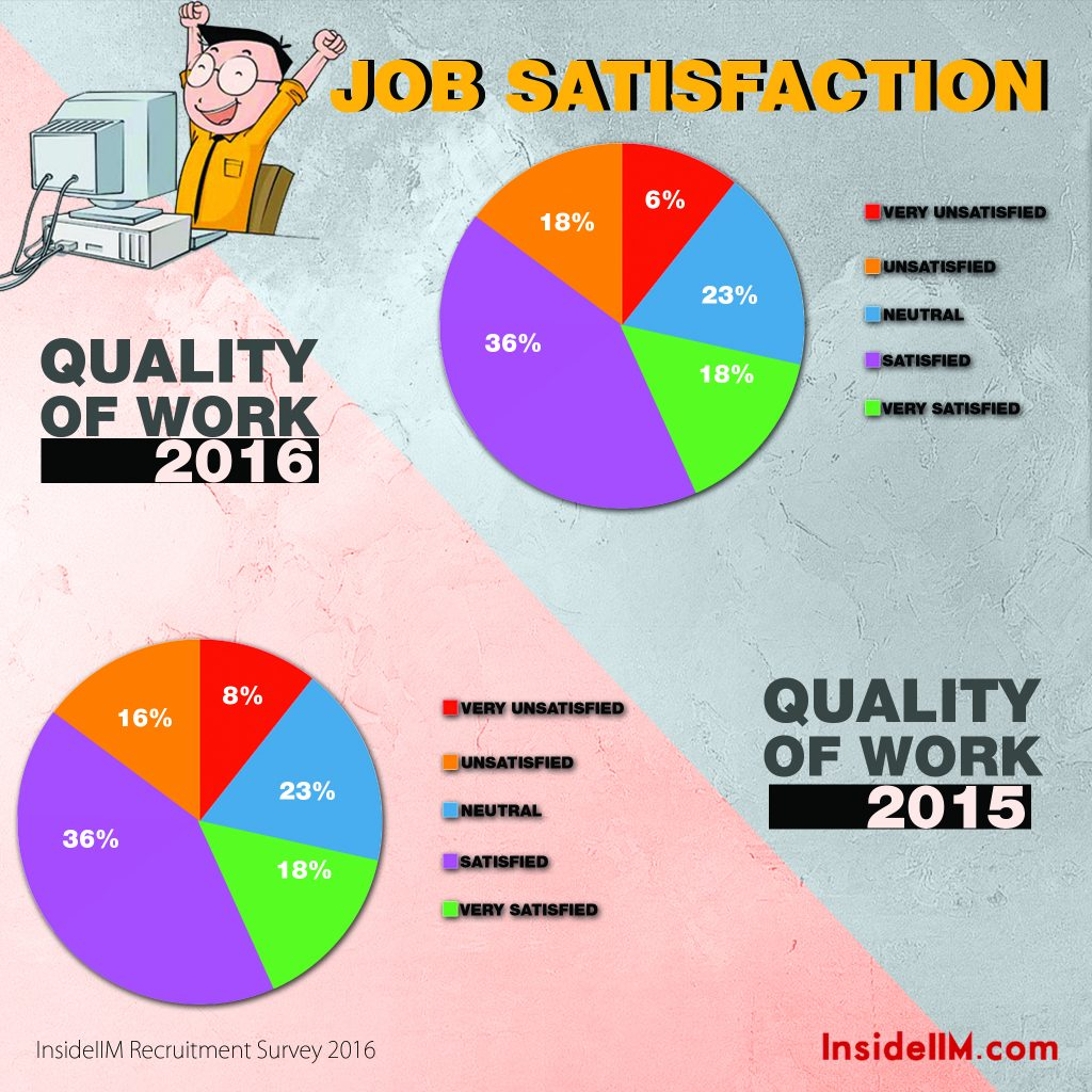 6.4 work quality