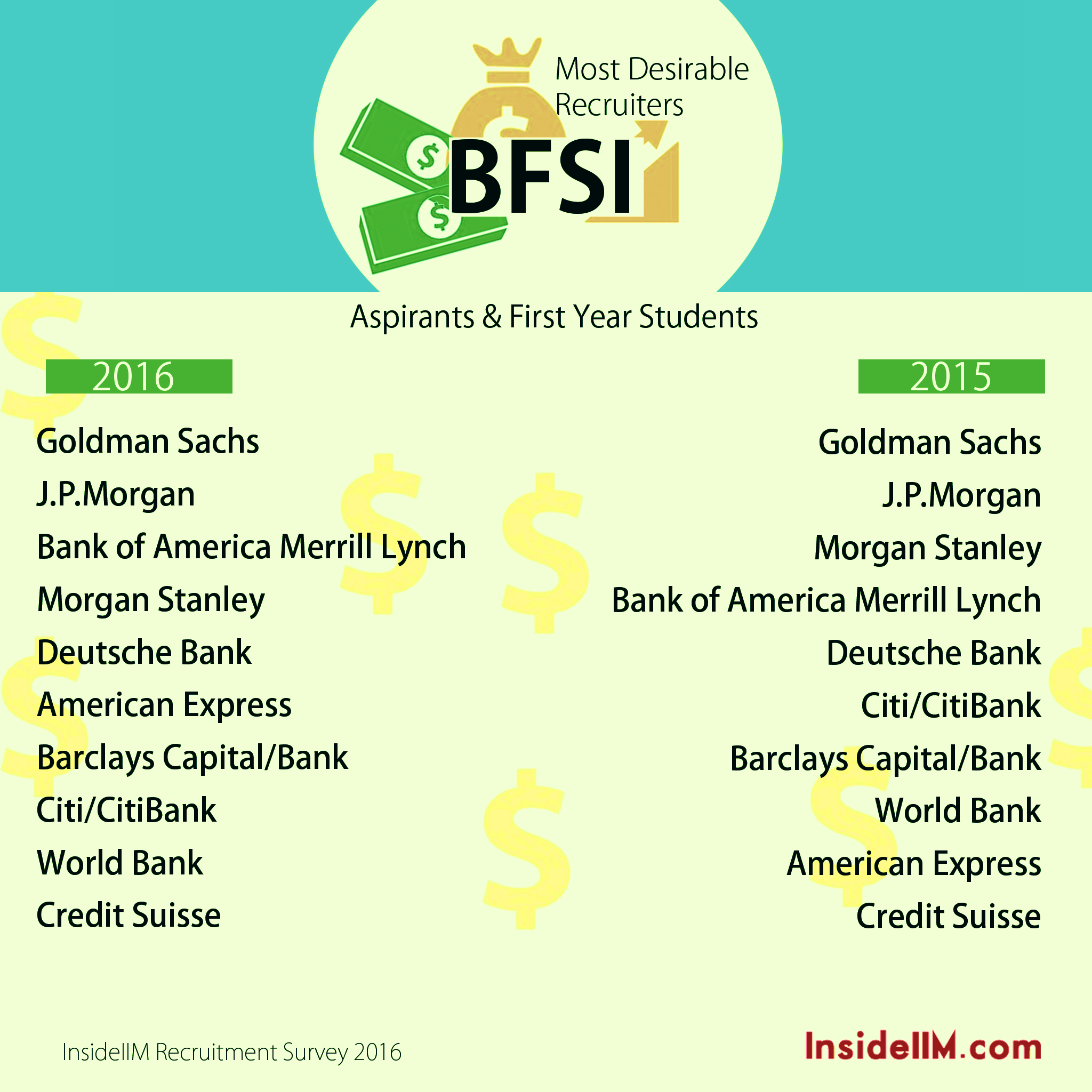 Which Are The Most Preferred Banking & Finance Campus