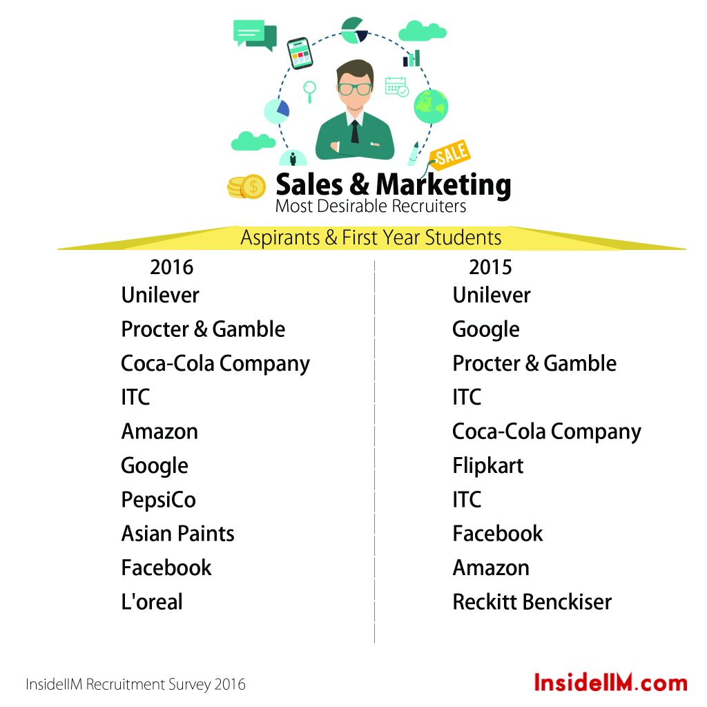 14.1 sales first year