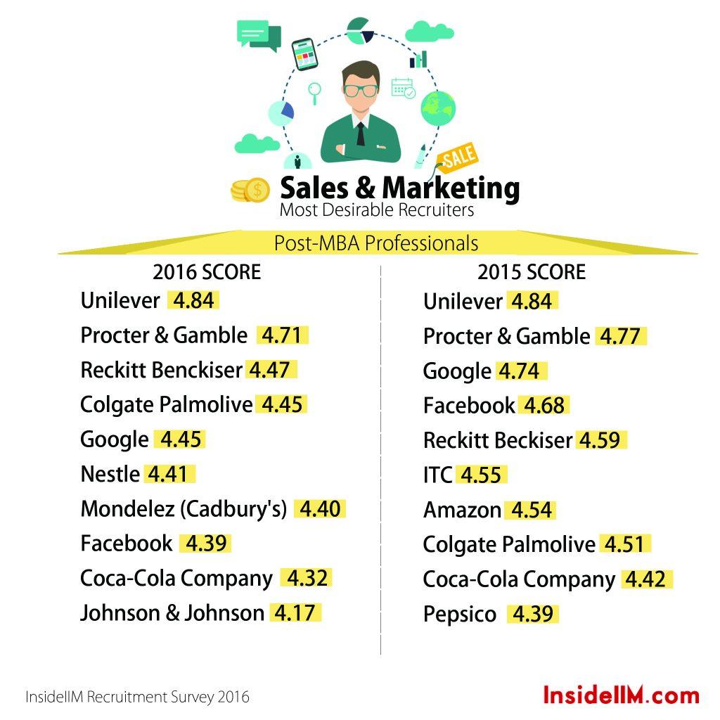 14.3 post MBA