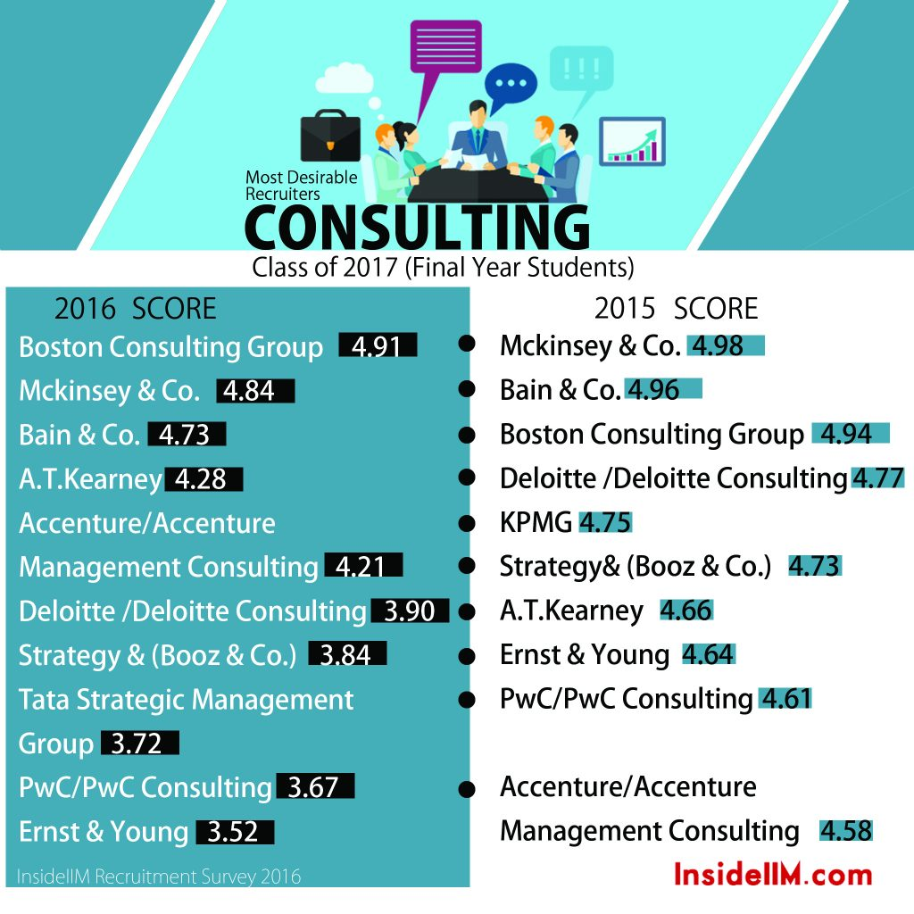 11.2 Consult Second Year