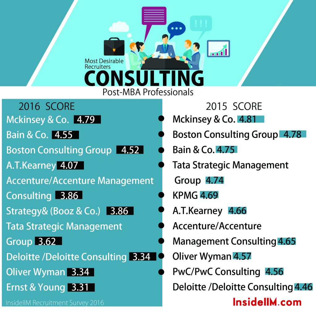 11.3 consulting Post MBA