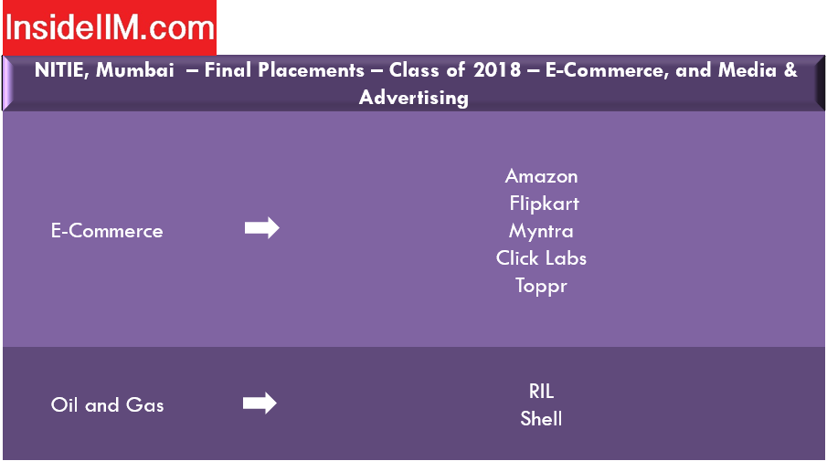 Nitie Mumbai placements report - Companies: E-commerce, Media and Advertising