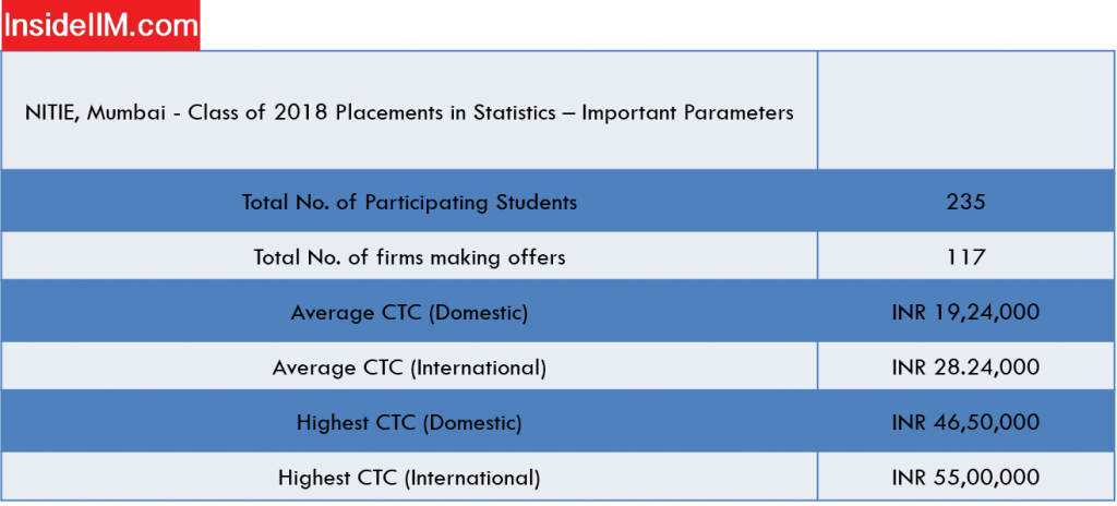 Nitie Mumbai placements report: Final Statistics