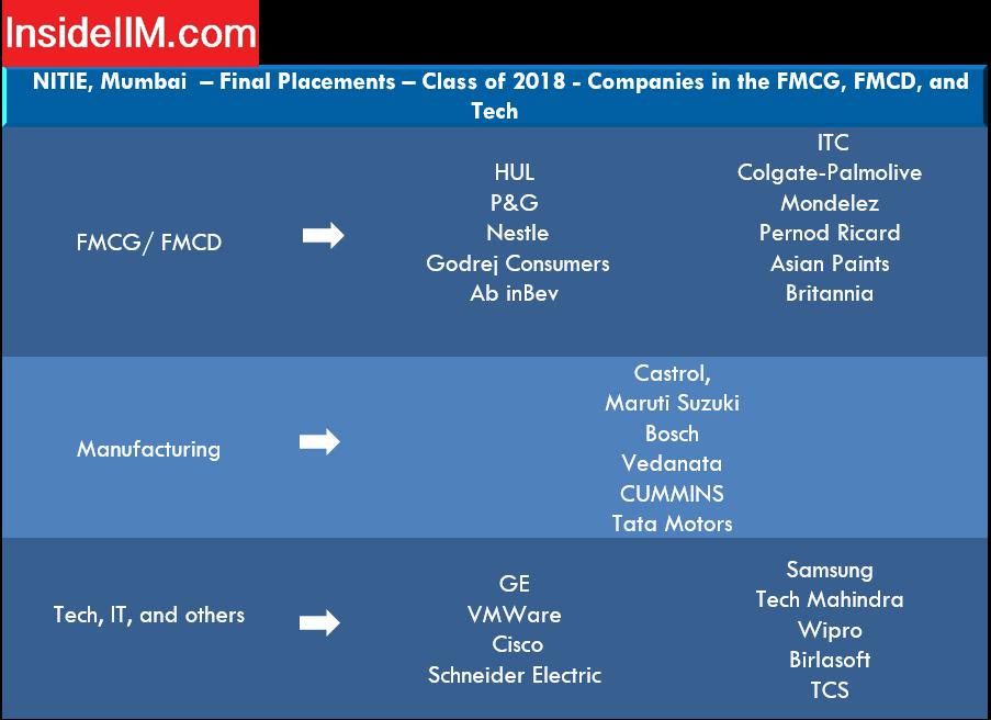 Nitie Mumbai placements report - Companies: FMCG, FMCD and Tech