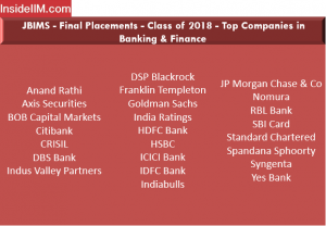 JBIMS Placements 2018 - Companies: Banking & Finance