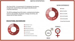 mica placements 2018: batch statistics